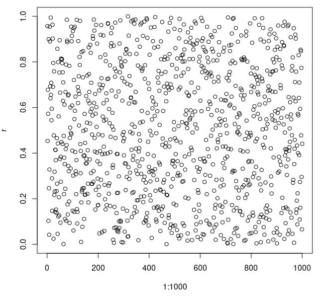 R: generate uniform randum numbers with runif(…)