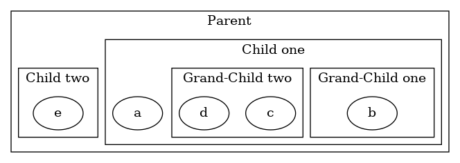 Graphviz (dot) examples